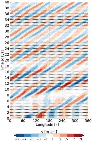http://www.weather-clim-dynam.net/1/111/2020/wcd-1-111-2020-f01