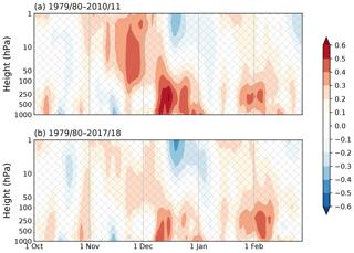 http://www.weather-clim-dynam.net/1/261/2020/wcd-1-261-2020-f01
