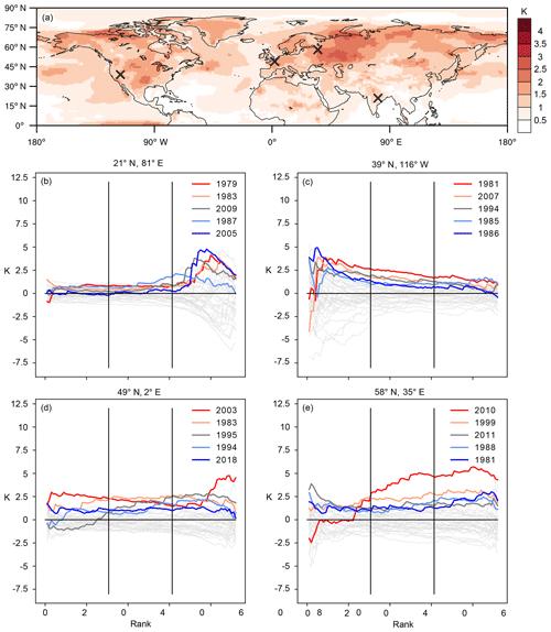 http://www.weather-clim-dynam.net/1/45/2020/wcd-1-45-2020-f03