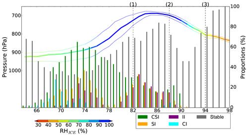 http://www.weather-clim-dynam.net/1/63/2020/wcd-1-63-2020-f05